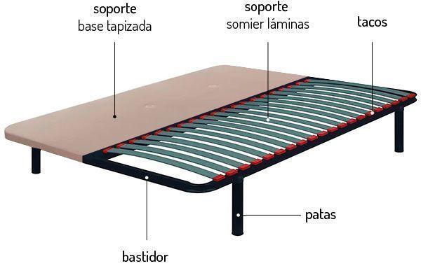 Partes del somier y de la base tapizada para colchón
